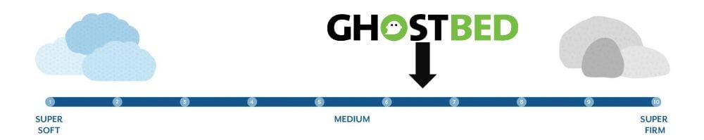ghostbed mattress firmness graphic