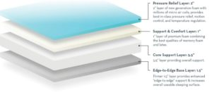 Layers inside the 2920 mattress