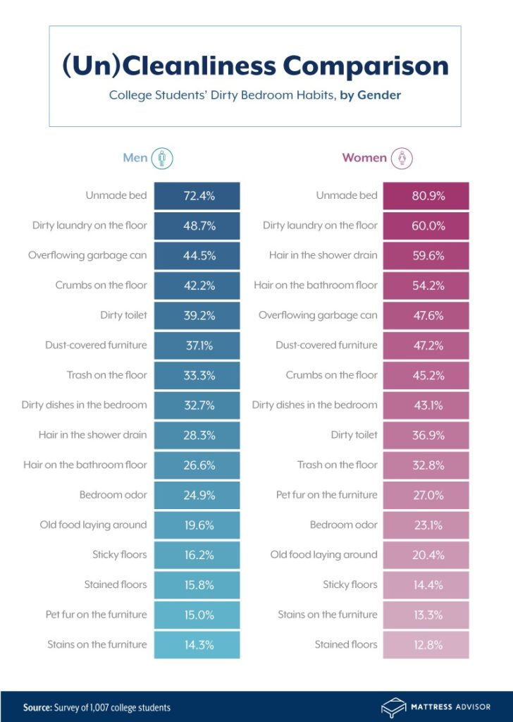 bedroom cleanliness by gender