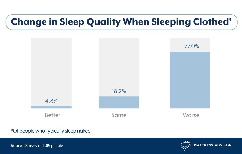change in sleep quality