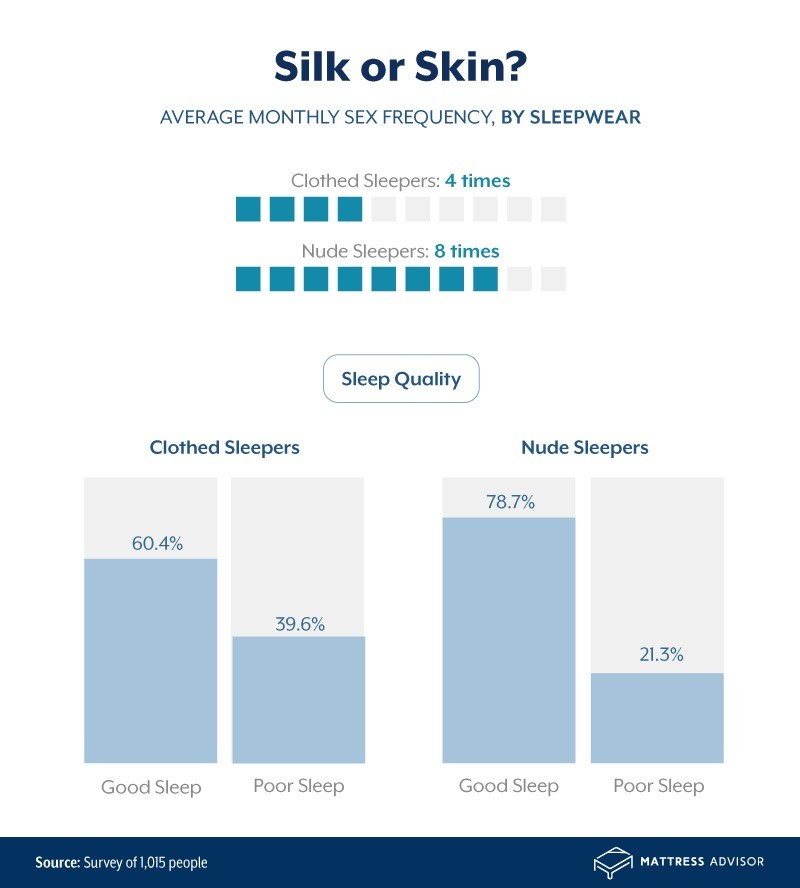 clothed vs nude sleepers sex frequency