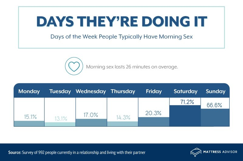 Days of the week people have morning sex