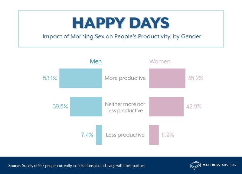 Impact of morning sex on productivity