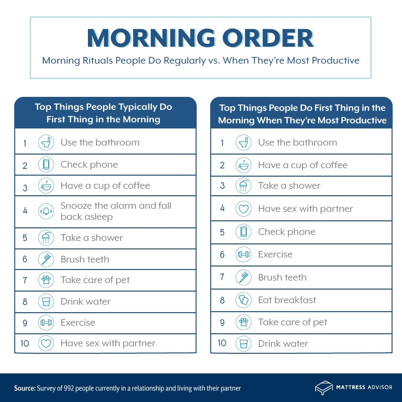 Top morning rituals by productivity