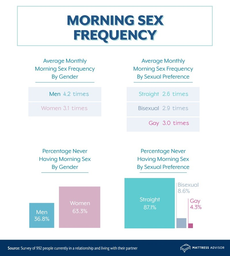 Morning sex frequency