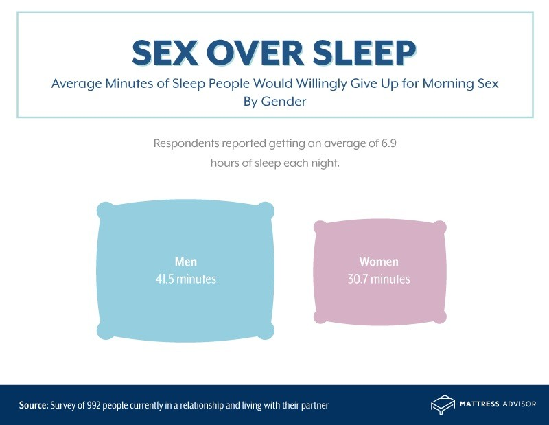 Amount of sleep people would give up for morning sex