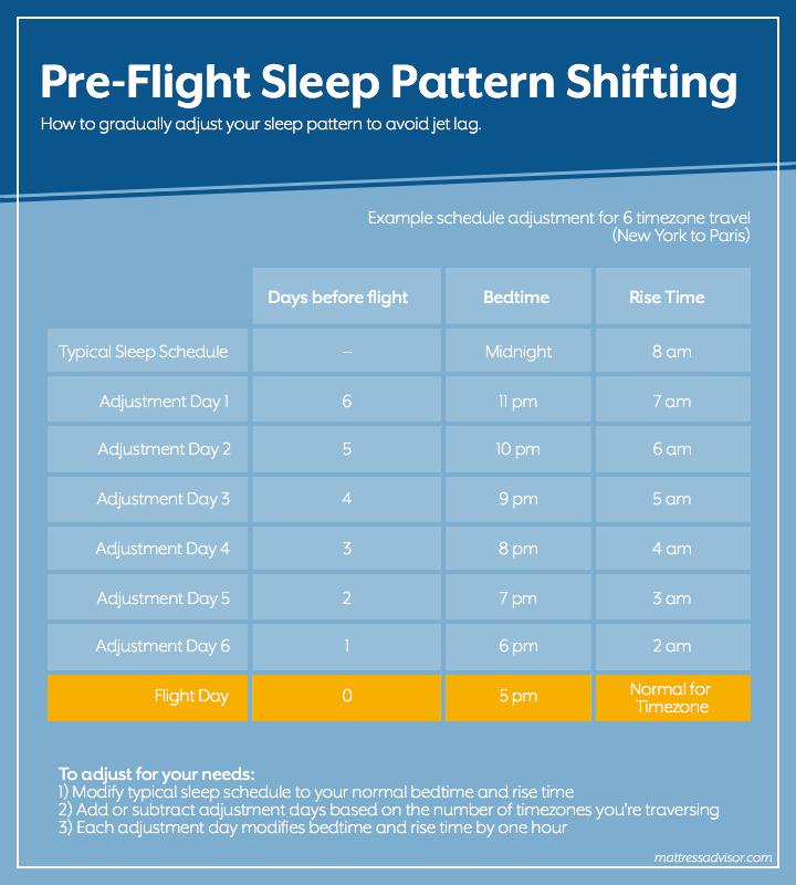 Sleep schedule to avoid jet lag