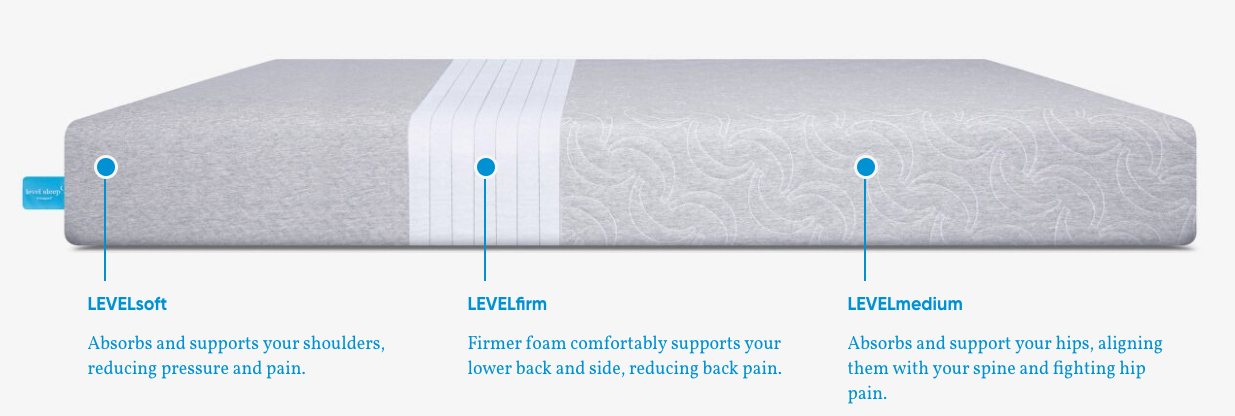 Level Sleep TriSupport Design