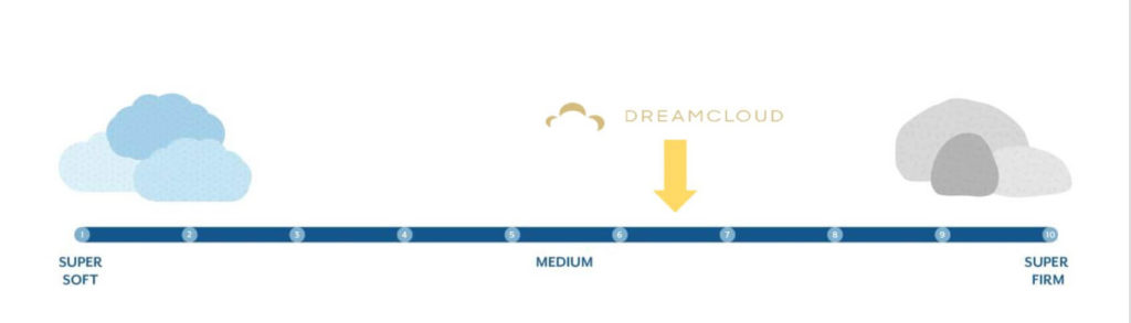 dreamcloud firm graphic