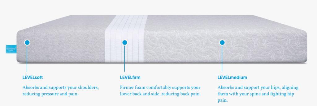 level soft firm medium e1593716666442