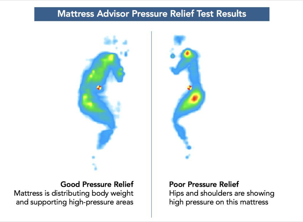 MA pressure relief test