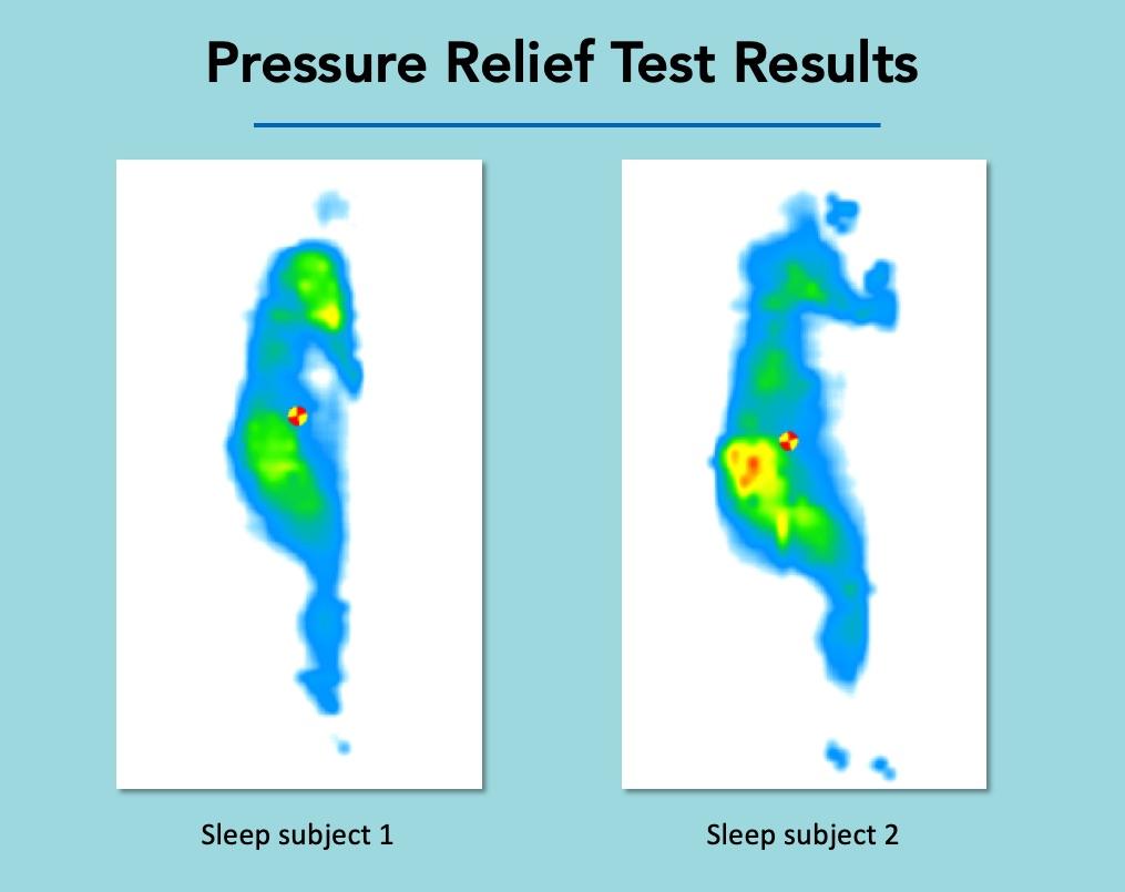 leesa pressure test