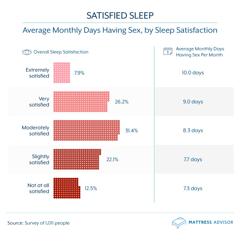 sleep satisfaction and sex frequency