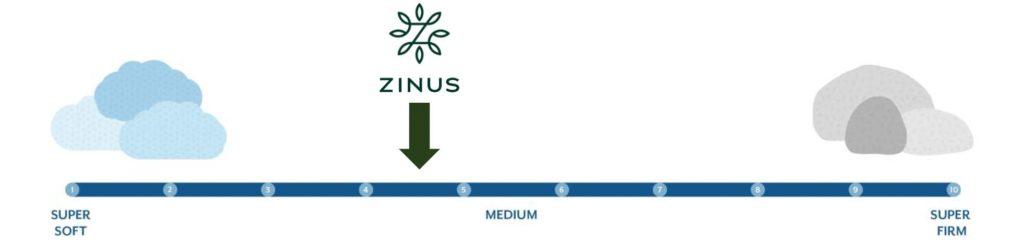 zinus green tea firmness graphic