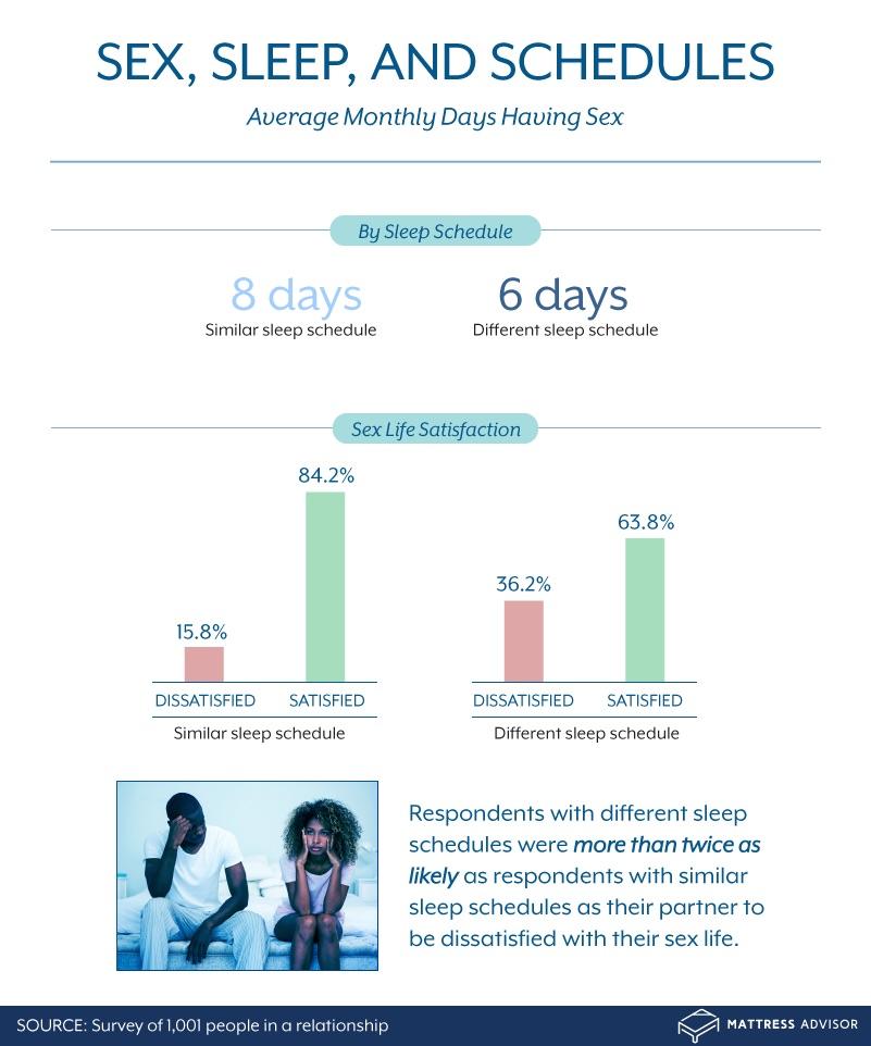 average monthly days having sex