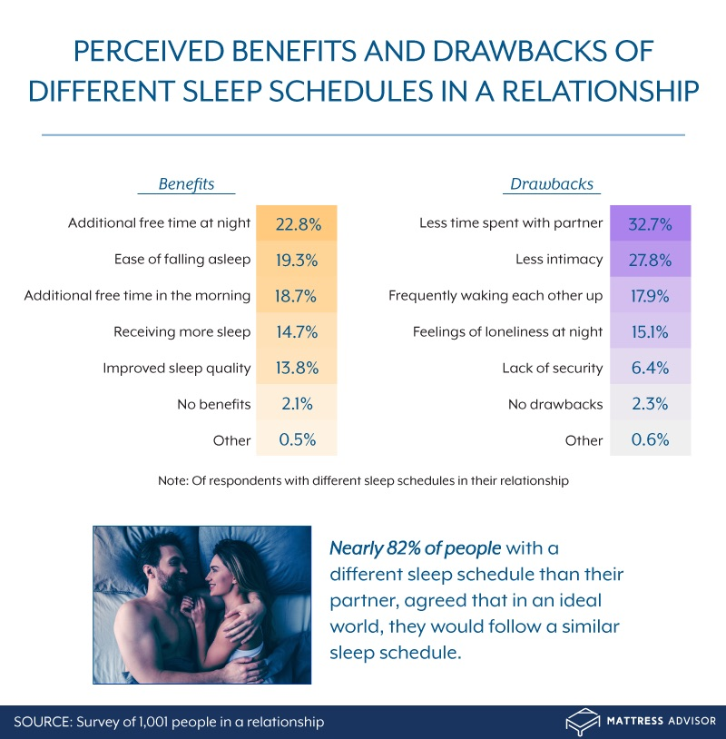 benefits and drawbacks of different sleep schedules