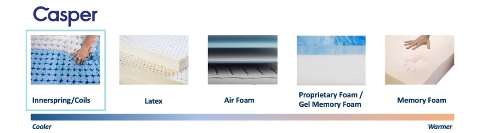 casper wave hybrid cooling graphic