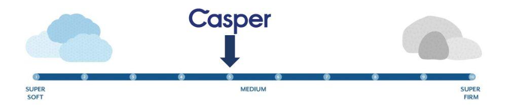 casper wave hybrid firmness graphic
