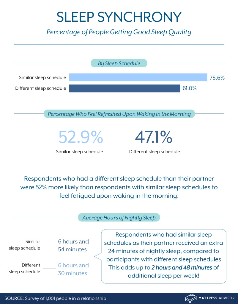 percentage of people receiving good sleep quality