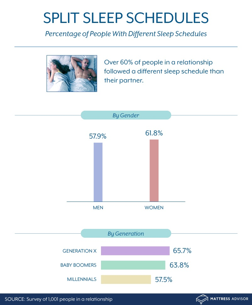 percentage of people with different sleep schedules