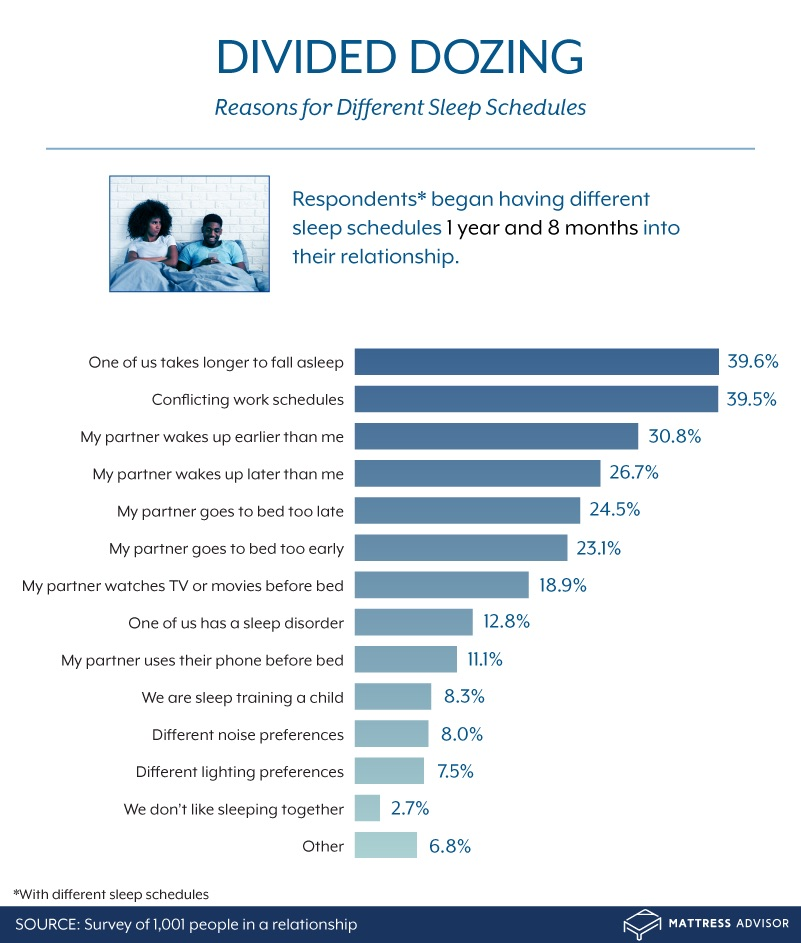 reasons for different sleep schedules