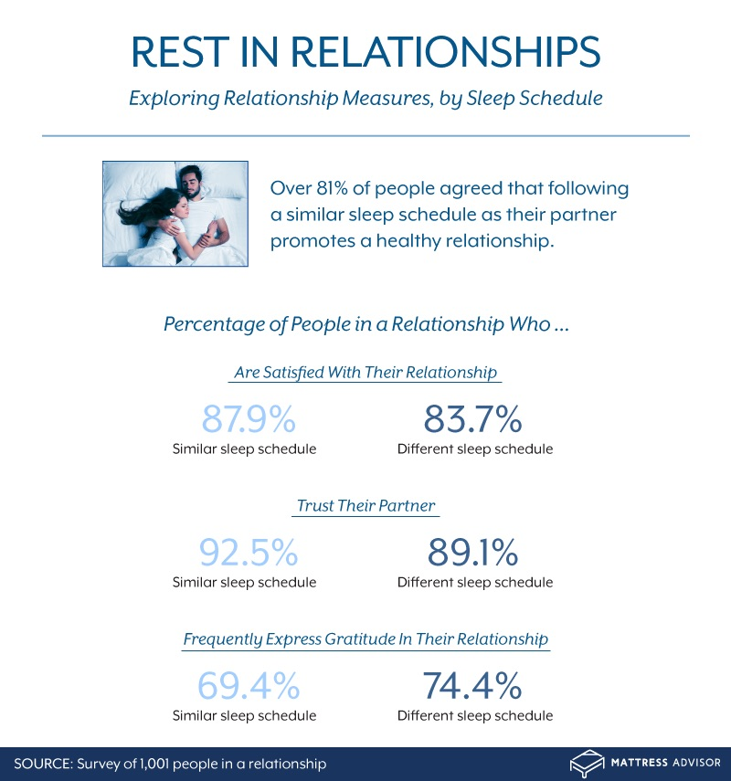 relationship measures by sleep schedule