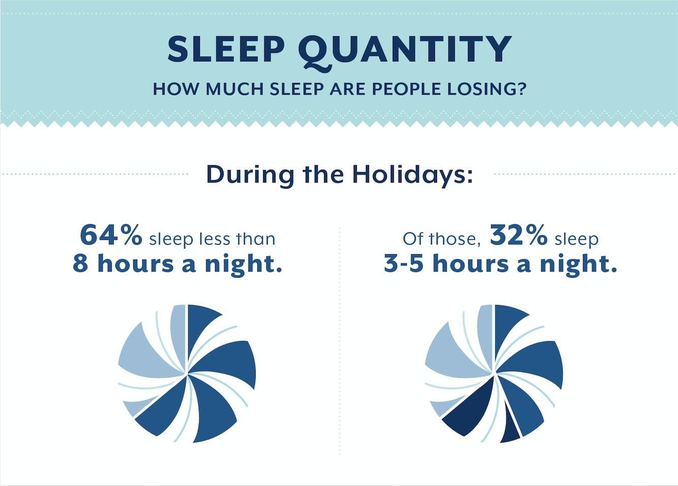 Holiday sleep quantity