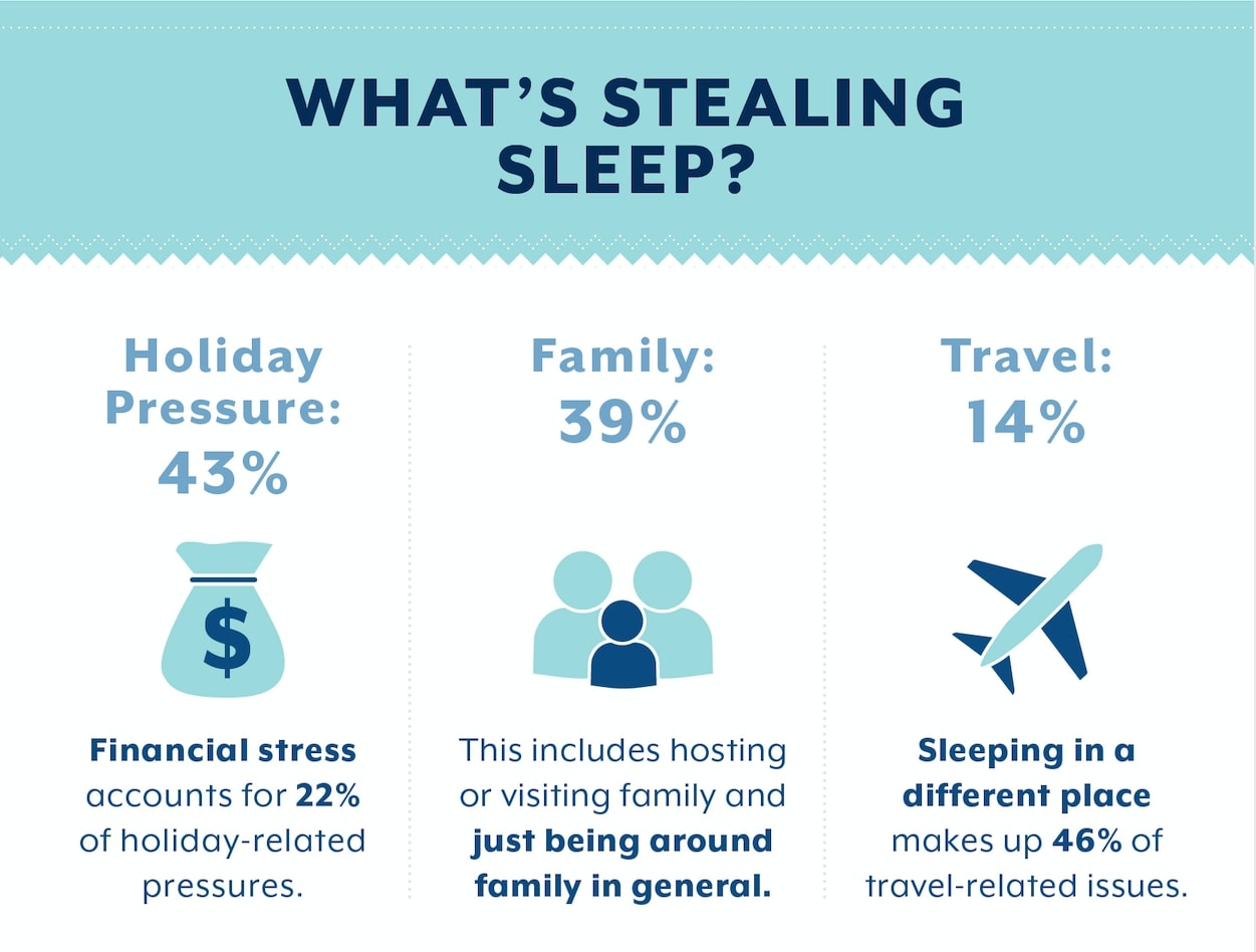Why people loss sleep during the holidays