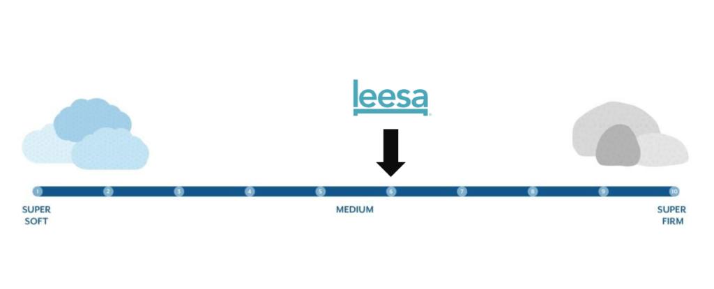 leesa firmness graphic 1