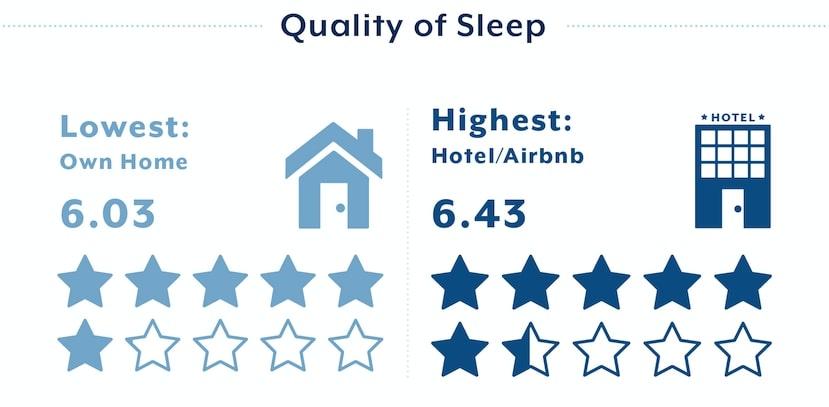 Sleep quality by location
