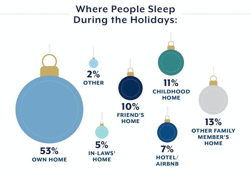 Holiday sleep locations