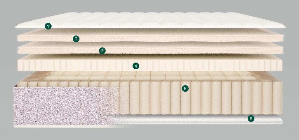 inside birch mattress