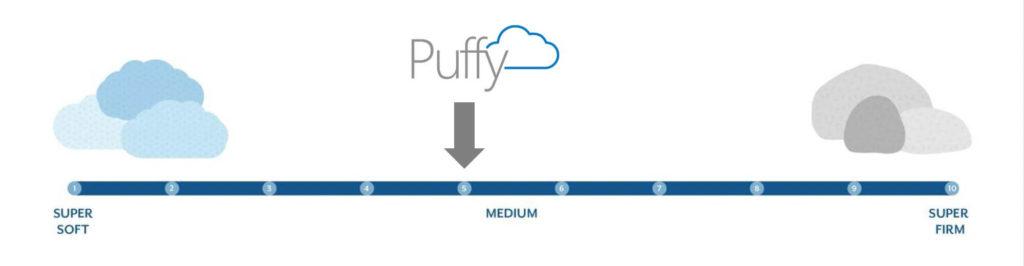 puffy royal firmness