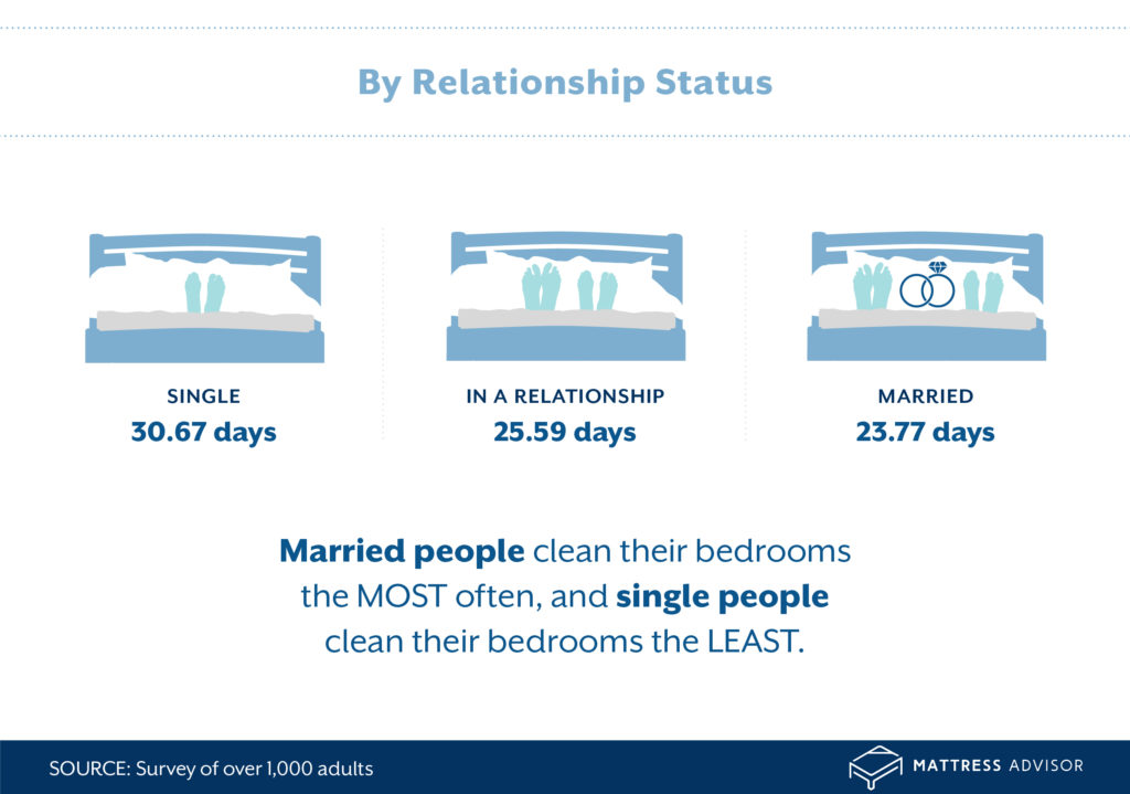 r1a MA CleanBedroomInfographic 03
