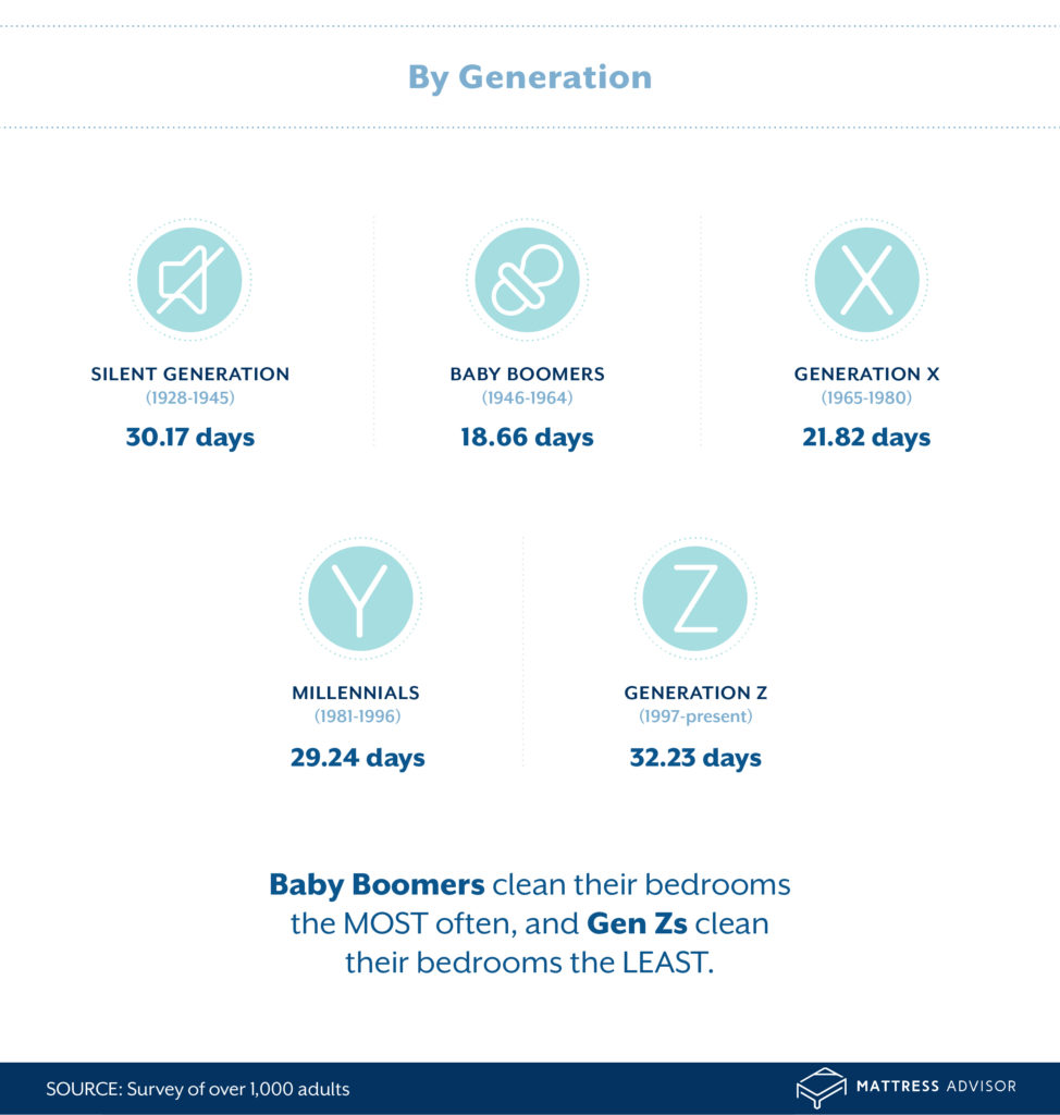 r1a MA CleanBedroomInfographic 09 scaled