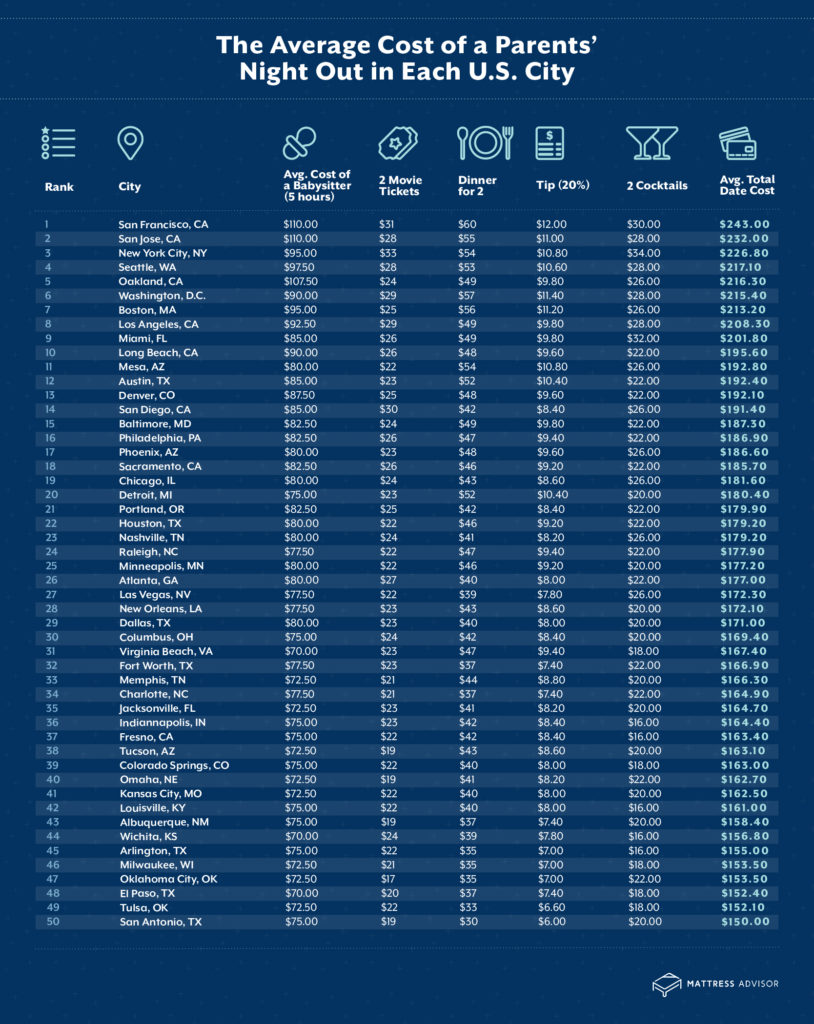 r4a MA DateNightInfographic r2a MA DateNightInfographic Chart1