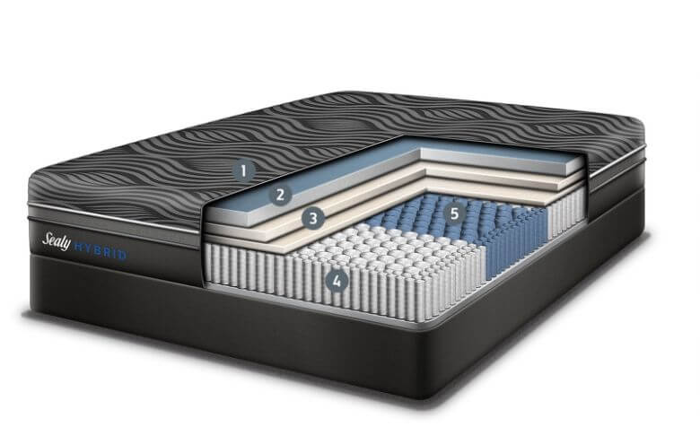 inside sealy hybrid premium