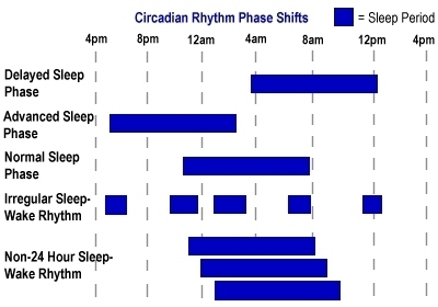 how to fix delayed sleep phase syndrome