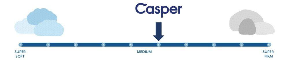 casper firmness graphic