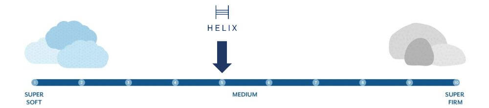 helix midnight luxe firmness graphic