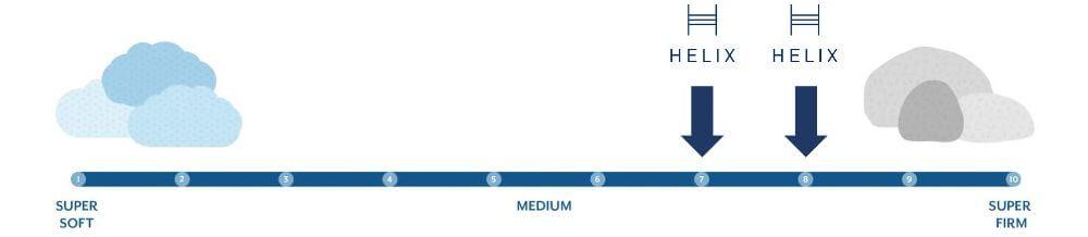 helix plus firmness graphic