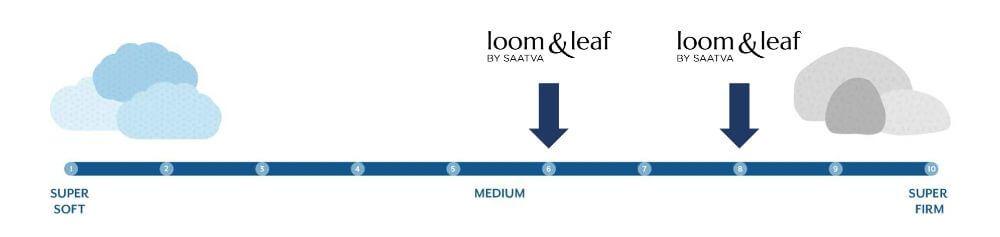 loom leaf firmness graphic