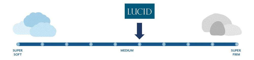 lucid firmness graphic