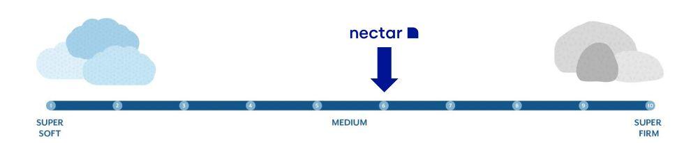 nectar lush firmness graphic
