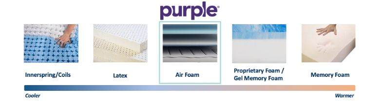 purple cooling graphic