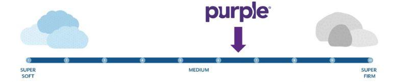 purple firmness graphic