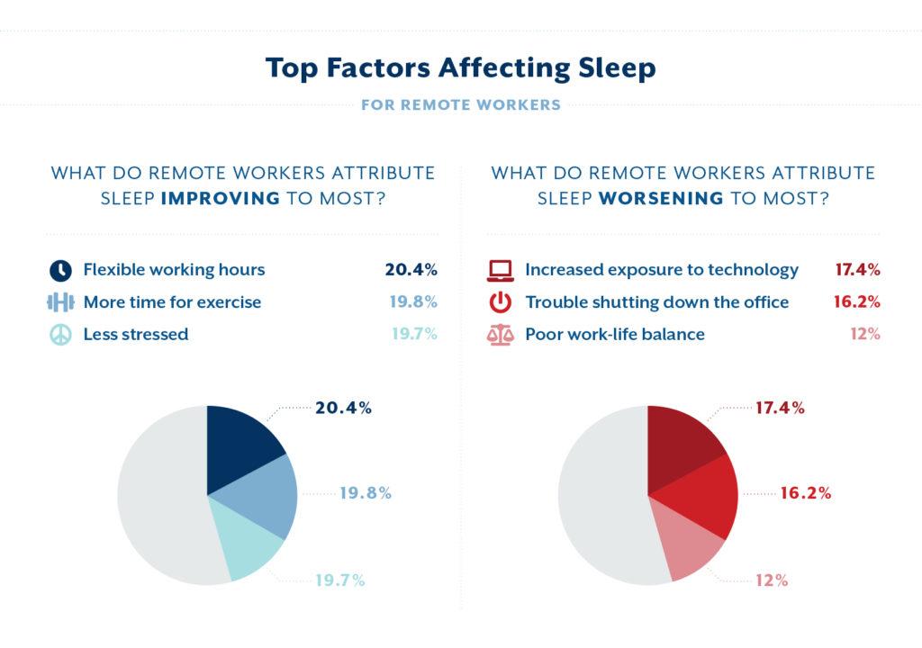 r2a MA Remote Work Graphic 4