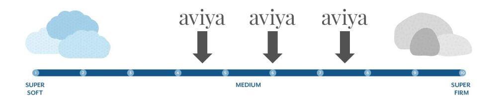 aviya firmness graphic