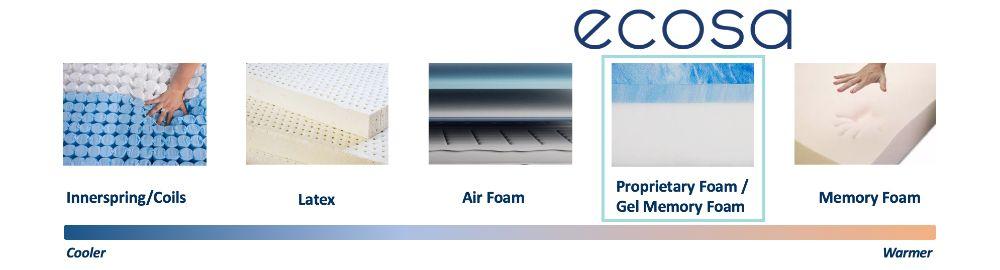ecosa cooling