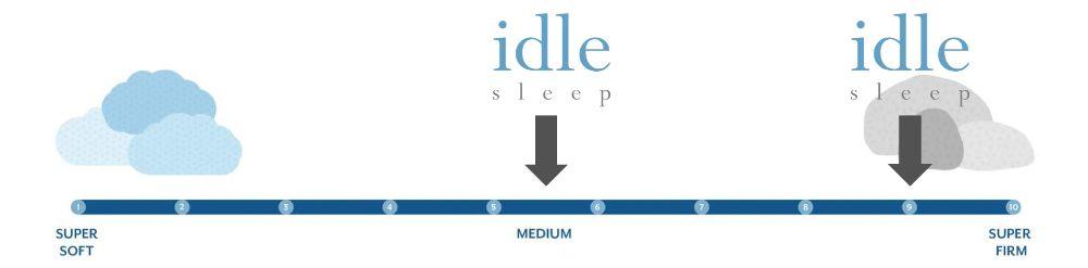 idle hybrid firmness graphic